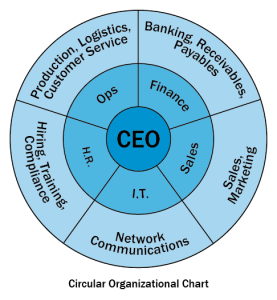 Circular Organization Chart